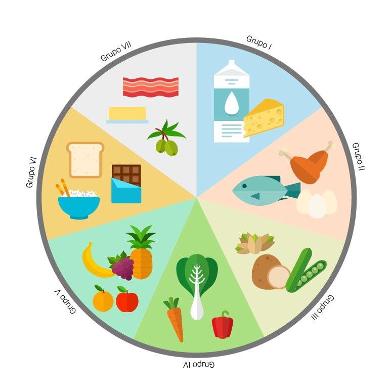 rueda de dieta equilibrada