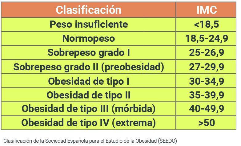TABLA DE IMC